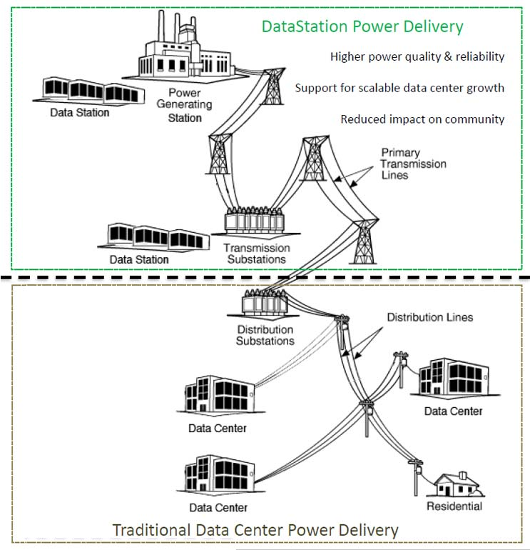 An illustration of the DataStation locations, compared to the traditional location of data centers. (Source: Salt River Project)