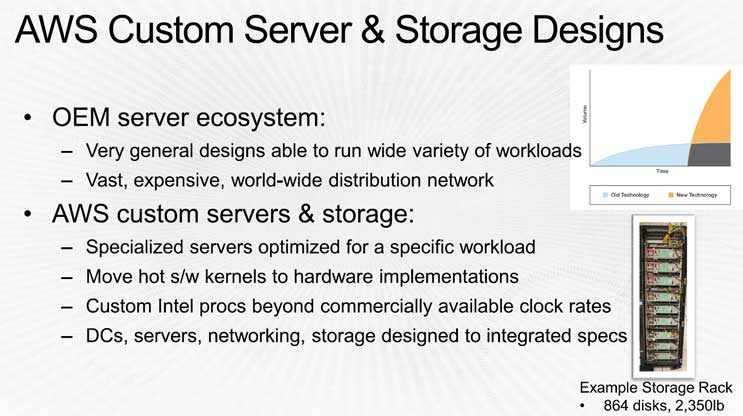 Amazon custom servers and storage