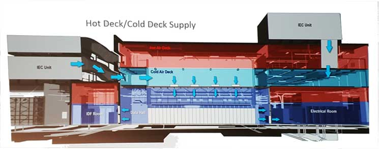 A cut-away view of the data center design and cooling airflow for the Oracle Utah Compute Facility . (Image: Oracle)