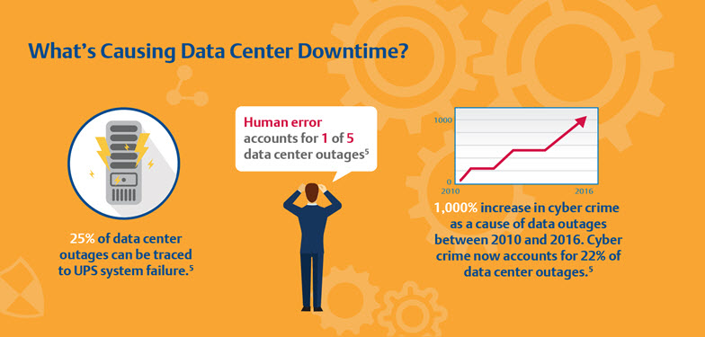 Average Cost of a Data Center Outage