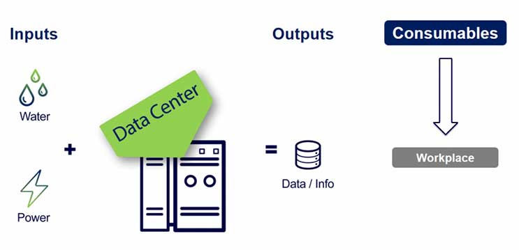 Graphic 1.1: First data centers had limited inputs and focused on delivering data to workplace consumers.