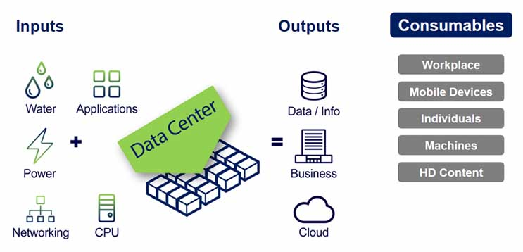 Graphic 1.2: Data centers today are complex systems delivering data/insight to a host of consumers.