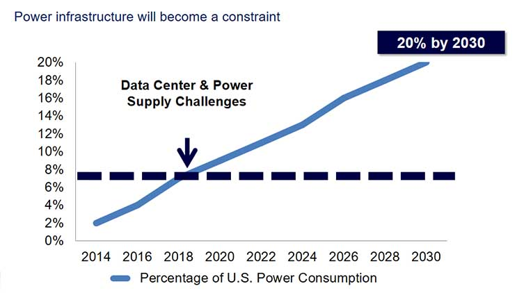 Graphic 1.5: EPRI estimates of US based data center power consumption by 2030