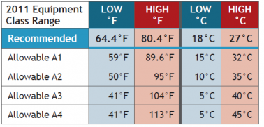 data center temperature guidelines II