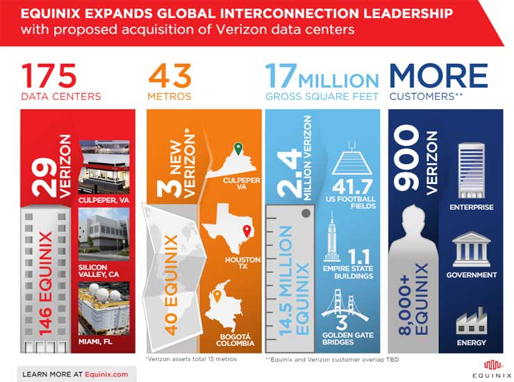 The Equinix-Verizon deal, by the numbers.