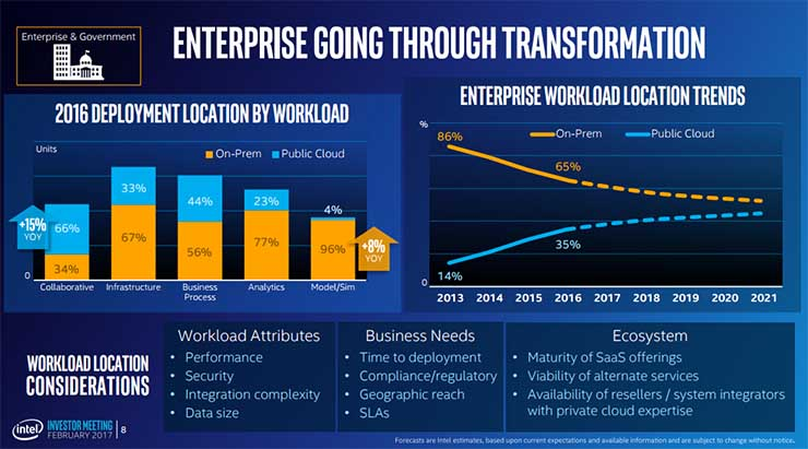 How enterprise workloads are shifting between on-premises and the cloud. (Click for larger image)