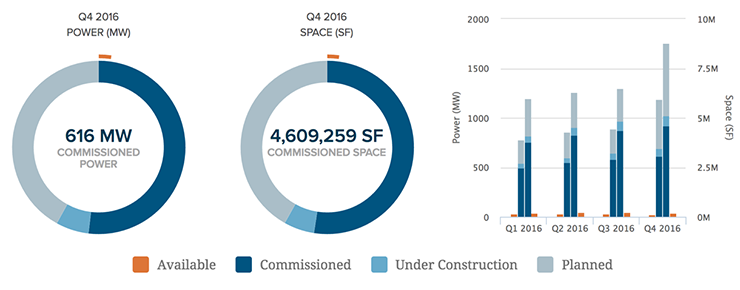 The Northern Virginia data center market supports 616 megawatts of commissioned power and 4.6 million square feet of space. (Graphic: DatacenterHawk)