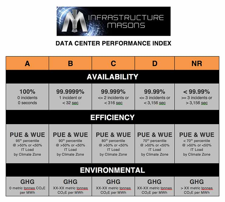 A chart of the Data Center Performance Index (DCPI) scorecard matrix developed by Infrastructure Masons.