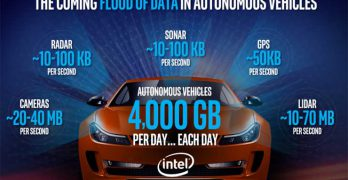 Intel estimates that autonomous cars could generate 4 terabytes of data per day. That could mean big business for data centers. (Image: Intel)