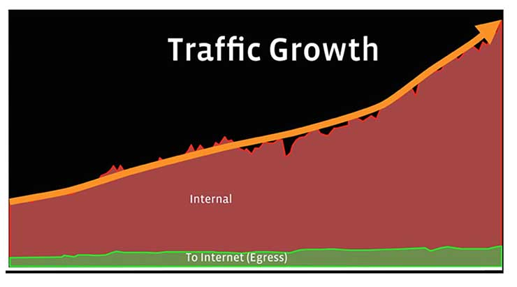 A diagram of the traffic volume across Facebook's network, and the split between M2M and user traffic. (Source: Facebook)