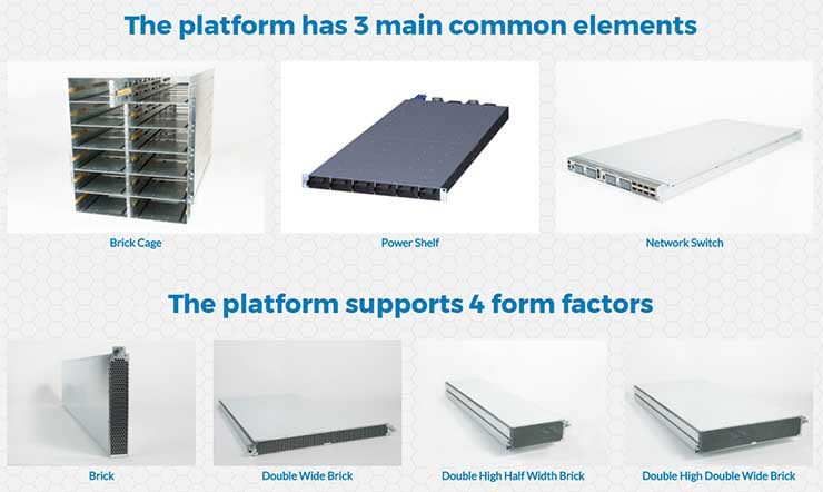 The common components of the Open19 Foundation data center design platform. (Photo: Open19)