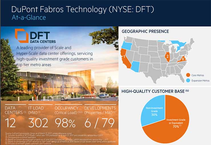 An overview of DuPont Fabros Technology's operations. (Image: Digital Realty)