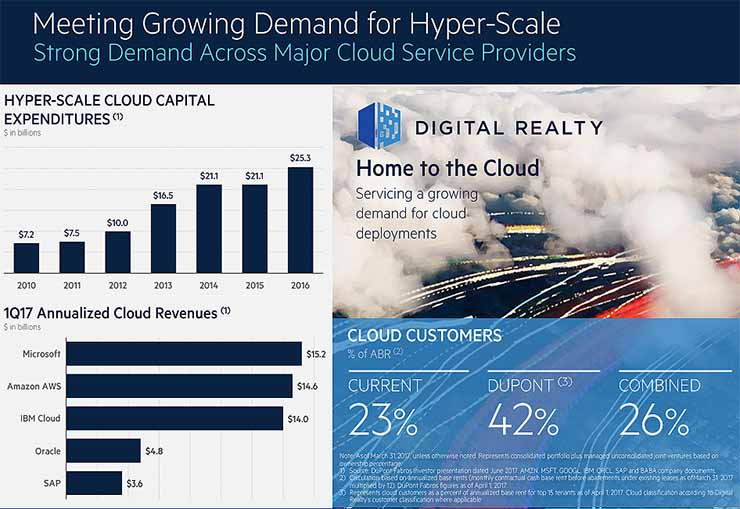 The deal boosts Digital Realty's position in the hyperscale data center market. (Graphic: Digital Realty)