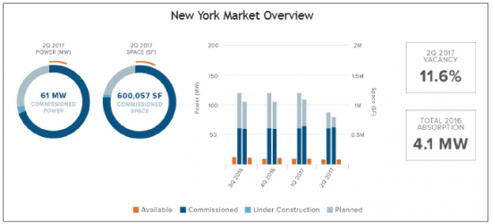 New York data center market