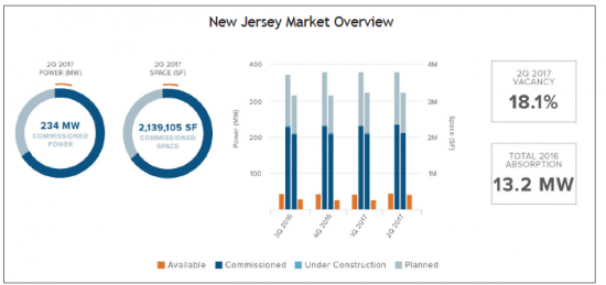 New Jersey Data Center Market