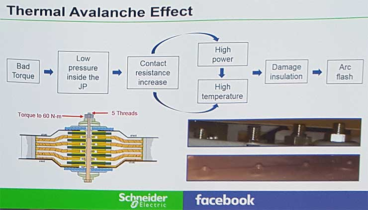 A diagram of how inadequate tightening of a bolt in a busway joint led to an arc flash. (Image: Facebook, Schneider Electric)