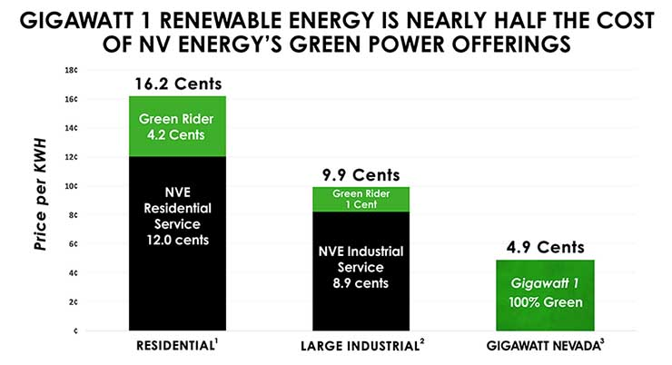 Gigawatt 1 pricing versus renewable options.. Click to see more detailed chart. (Image via Switch)
