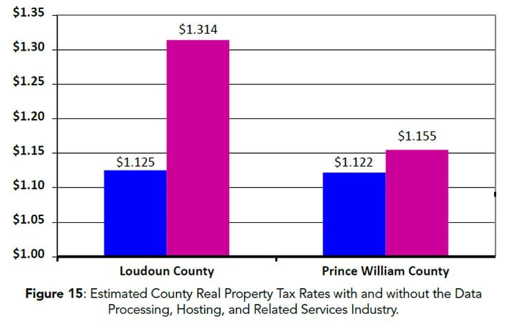A recent study from Mangum Economics outlines the projected impact of data center development on the tax rates paid in LKoudoun and Prince William counties. (Source: Northern Virginia Technology Council)