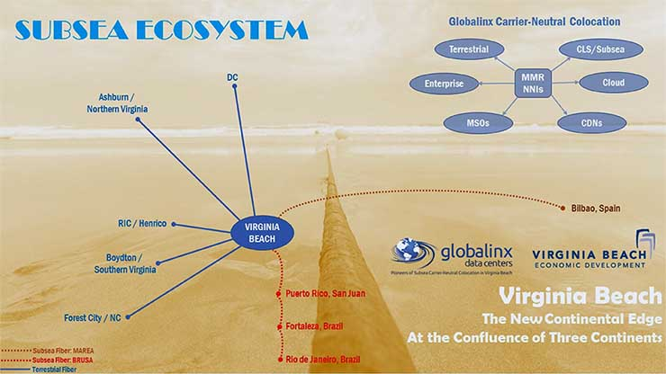 An overview of Globalinx' vision for a data center ecosystem in Virginia Beach. (Source: Globalinx)