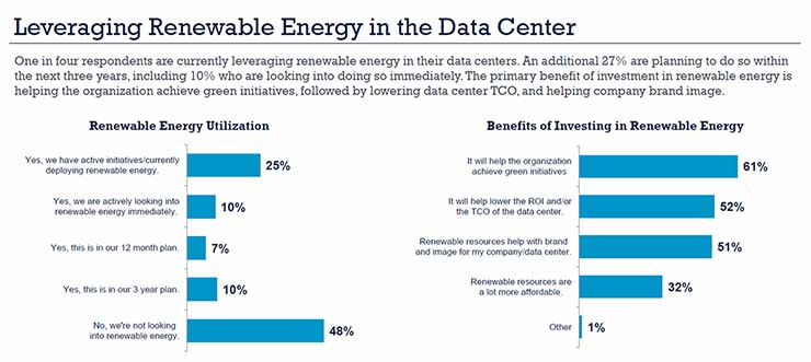 Data center operators' plans to invest in renewable energy, from the AFCOM State of the Data Center survey. (Graphic: AFCOM)
