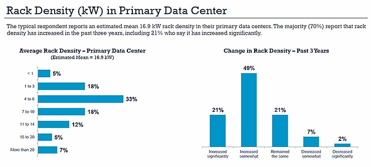 Trends in rack density in the 2018 State of the Data Center Survey. (Graphic: AFCOM)