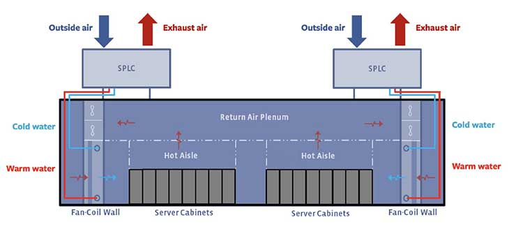 The schematic above demonstrates the SPLC cooling scheme for a data center. The SPLC units are deployed on the rooftop. These SPLC units produce cold water, which is then supplied to the Fan Coil Wall (FCW) unit. These FCW units use the cold water supplied by the SPLC units to cool the servers. The hot water from these FCW units is returned to SPLC units, where it will be cooled and recycled through the system. (Image: Facebook)