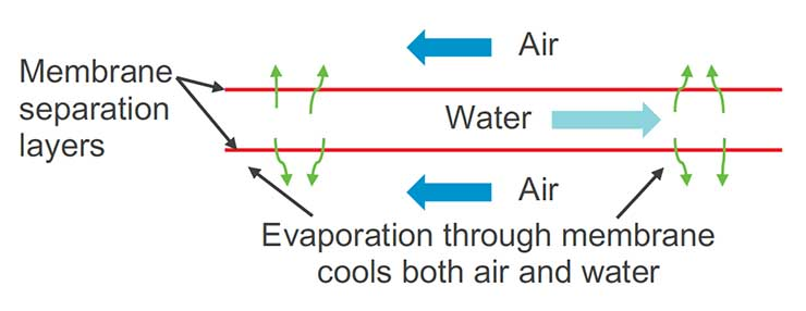 A diagram of how the SPLC system designed by Nortek uses membranes in evaporative cooling. (Image: Facebook)