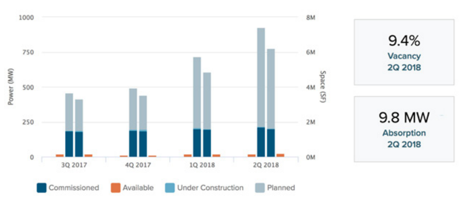 Phoenix Data Center growth