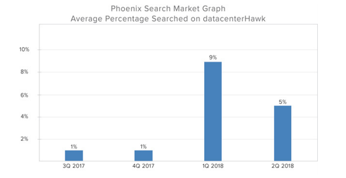 Phoenix data center market