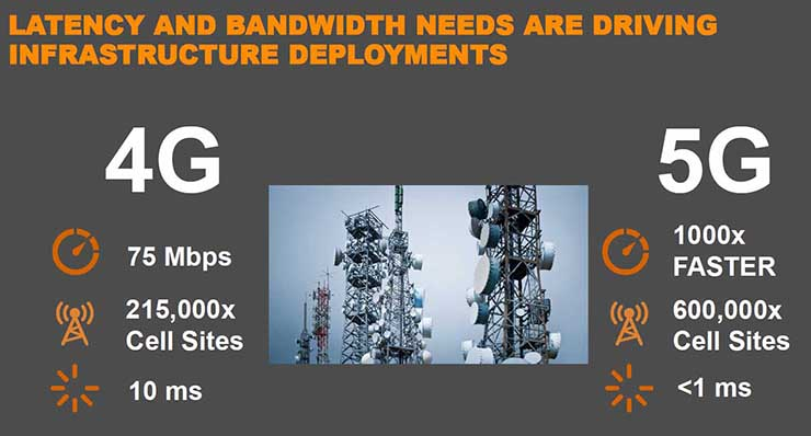 An overview of the infrastructure transition from 4G to 5G wireless. (Source: Vertiv)