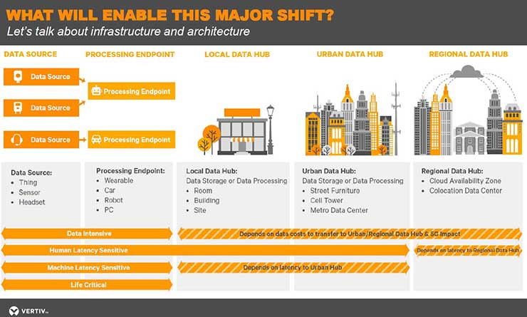 An overview from Vertiv of the layers of edge computing infrastructure. Click for a larger version. (Source: Vertiv)