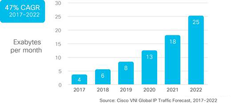 Global machine-to-machine IP traffic will grow from 3.7 exabytes per month in 2017 to more than 25 EB by 2022 . (Source: Cisco)