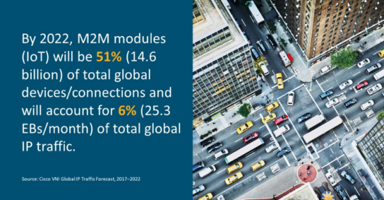 Machine-to-machine data traffic is on the rise. (Source: Cisco)