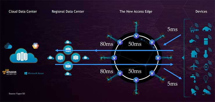 A simplified edge data architecture, with interconenction at the edge reducing latency. (Image: Vapor IO)