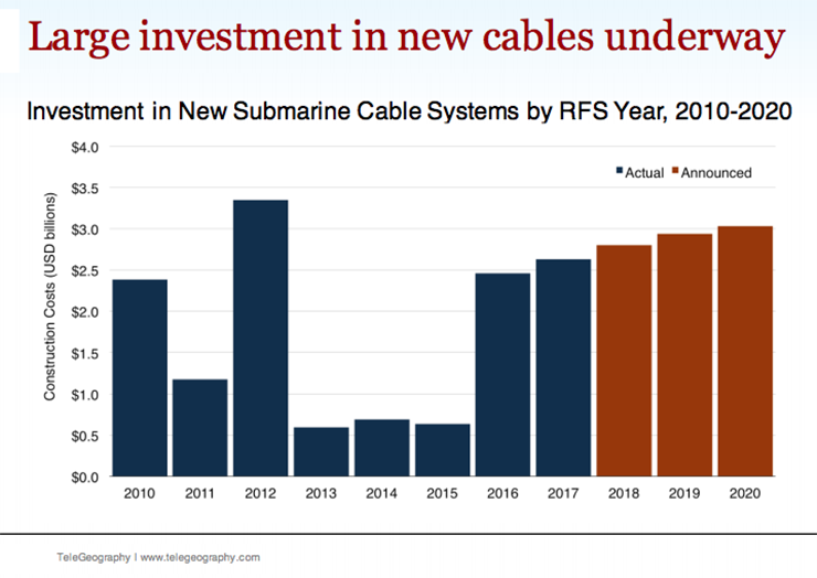 Investment in new subsea cables jumped as hyperscale OTT companies begin to invest strategically in new cable routes. (Chart: Telegeography)