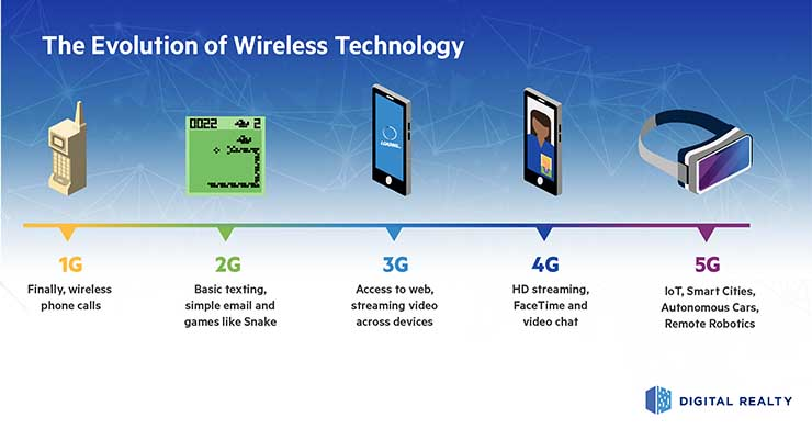 The history of wireless technology transitions. (Graphic: Digital Realty)