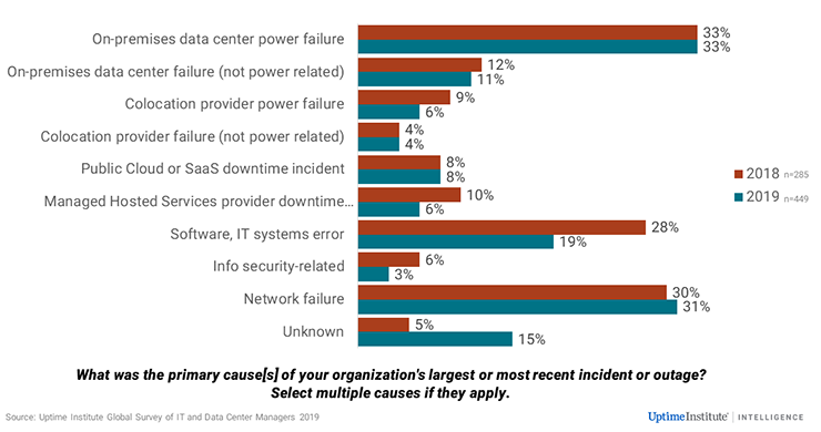 Network failures are now the second-most common cuase of data enter failures, followinf an on-premises power failure. (Source: Uptime Instititue)