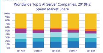The market leaders in sales of AI servers and storage (Graphic: IDC)