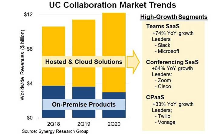 Data Bytes: Pandemic Drives Increased Spending on Hosted Collaboration Tools