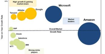 An overview of the leading players in the cloud computing service provider sector, via Synergy Research.