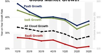 This chart from Synergy Research shows that the cloud growth rate, which had been slowing as the market matures, was accelerated by the COVID-19 pandemic. Note that this chart shows cloud growth rate, not cloud customers or revenue, which are both climbing steadily. (Graphic: Synergy Research)