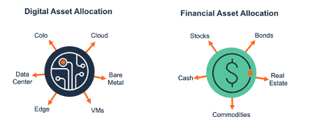 Digital Asset Allocation Strategy and Web 3.0