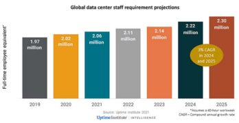 Projections for the data center industry's future staffing needs, from The Uptime Institute. (Image: Uptime Institute)