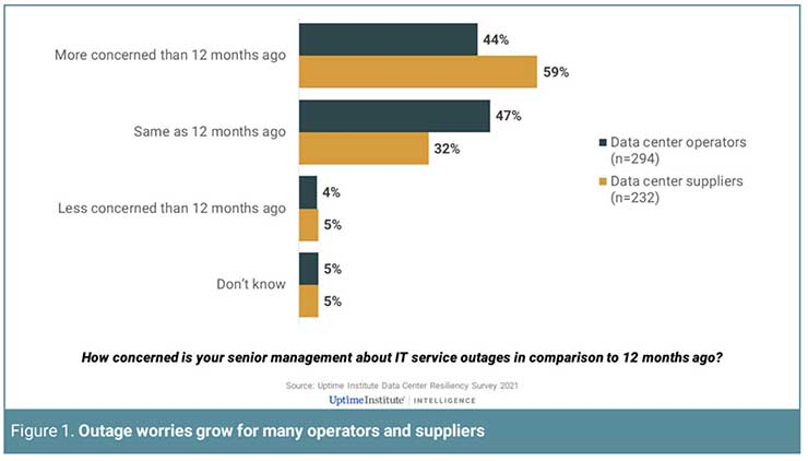 Uptime: Networks, Software Play Growing Role in Data Center Outages
