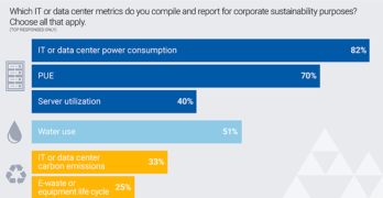 This chart of data center resource tracking from Uptime Institute shows that water and carbon are less closely tracked than electricity. (Graphic: The Uptime Institute)