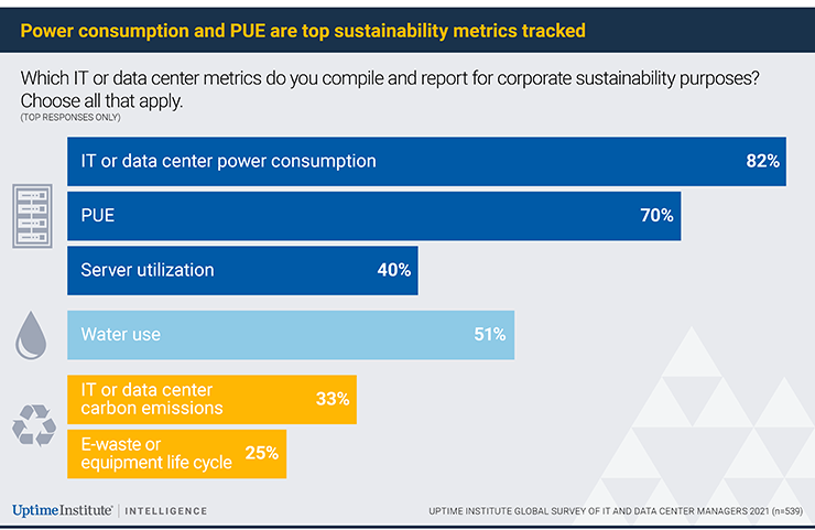 Uptime: Most Data Centers Still Not Tracking Environmental Impact