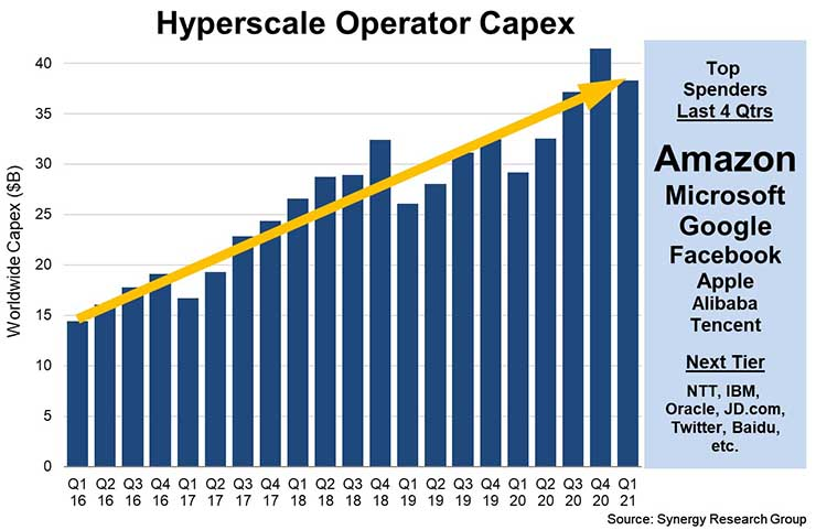 Trends in hyperscale data center capital investment. (Source: Synergy Research).