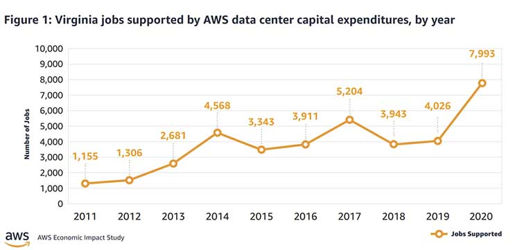 A chart of construction employment to support Amazon Web Services data center projects in Virginia. (Image: Amazon)